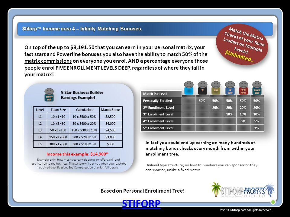 © 2011 Stiforp.com All Rights Reserved. On top of the up to $8,191.50 that you can earn in your personal matrix, your fast start and Powerline bonuses