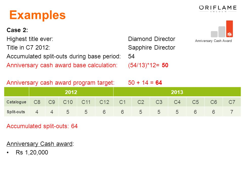 Examples Case 2: Highest title ever: Diamond Director Title in C7 2012: Sapphire Director Accumulated split-outs during base period: 54 Anniversary cash award base calculation: (54/13)*12= 50 Anniversary cash award program target: 50 + 14 = 64 Accumulated split-outs: 64 Anniversary Cash award: Rs 1,20,000 Anniversary Cash Award 20122013 Catalogue C8C9C10C11C12C1C2C3C4C5C6C7 Split-outs 445566555667