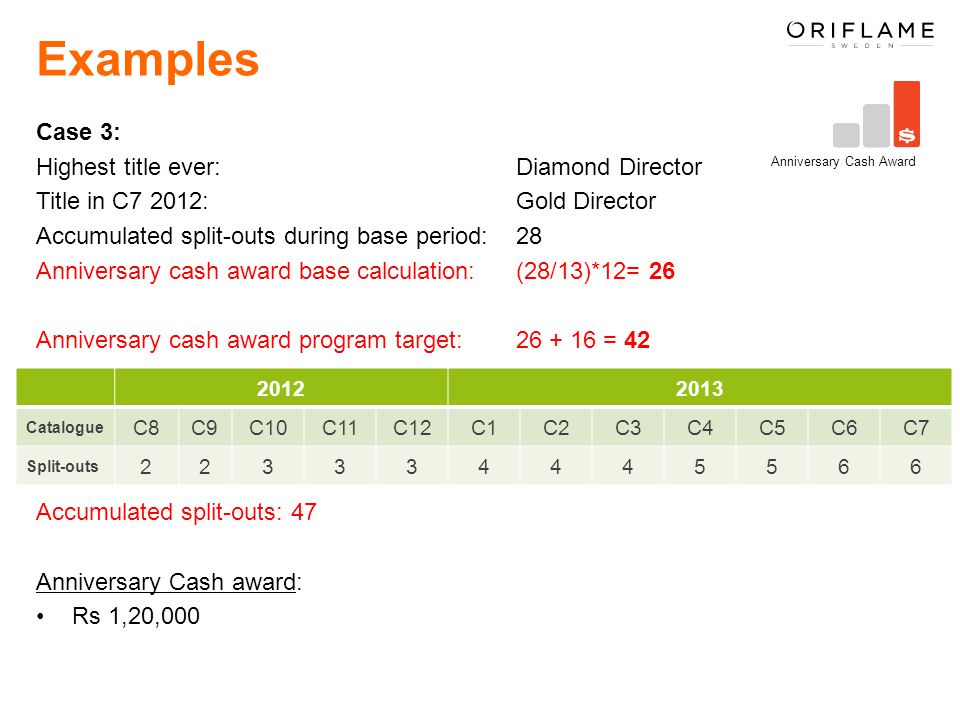 Examples Case 3: Highest title ever: Diamond Director Title in C7 2012: Gold Director Accumulated split-outs during base period: 28 Anniversary cash award base calculation: (28/13)*12= 26 Anniversary cash award program target: 26 + 16 = 42 Accumulated split-outs: 47 Anniversary Cash award: Rs 1,20,000 Anniversary Cash Award 20122013 Catalogue C8C9C10C11C12C1C2C3C4C5C6C7 Split-outs 223334445566