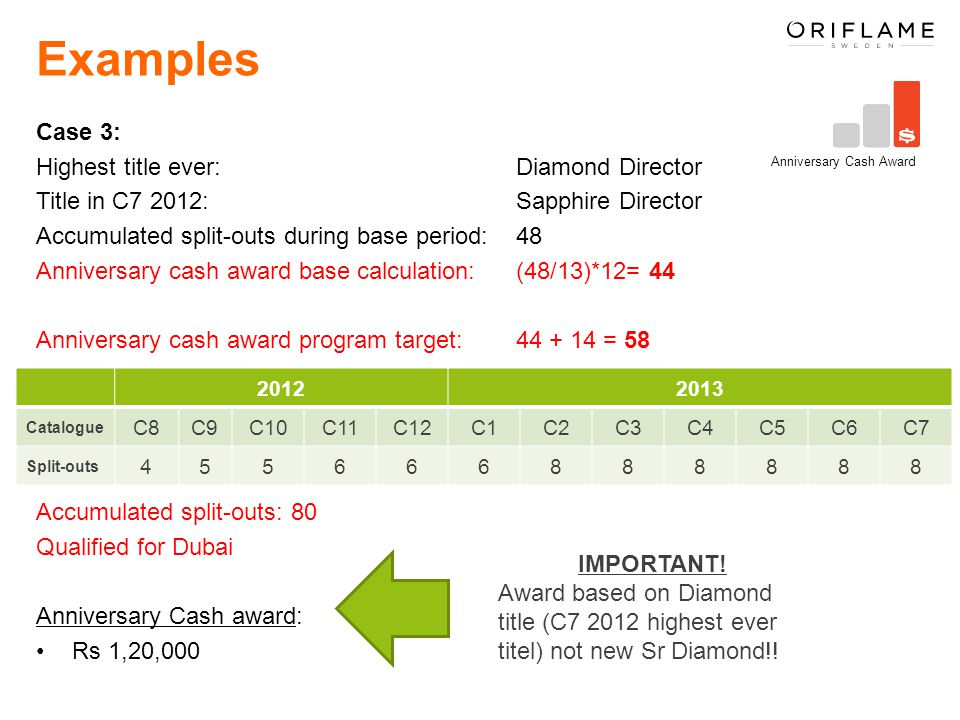 Examples Case 3: Highest title ever: Diamond Director Title in C7 2012: Sapphire Director Accumulated split-outs during base period: 48 Anniversary cash award base calculation: (48/13)*12= 44 Anniversary cash award program target: 44 + 14 = 58 Accumulated split-outs: 80 Qualified for Dubai Anniversary Cash award: Rs 1,20,000 Anniversary Cash Award 20122013 Catalogue C8C9C10C11C12C1C2C3C4C5C6C7 Split-outs 455666888888 IMPORTANT.