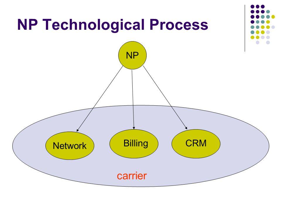 NP Solution - distributed C1C2 C3 C4 C5 C6