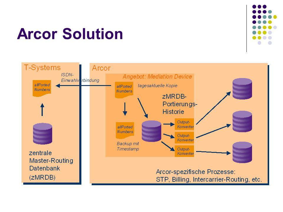 Arcor Solution