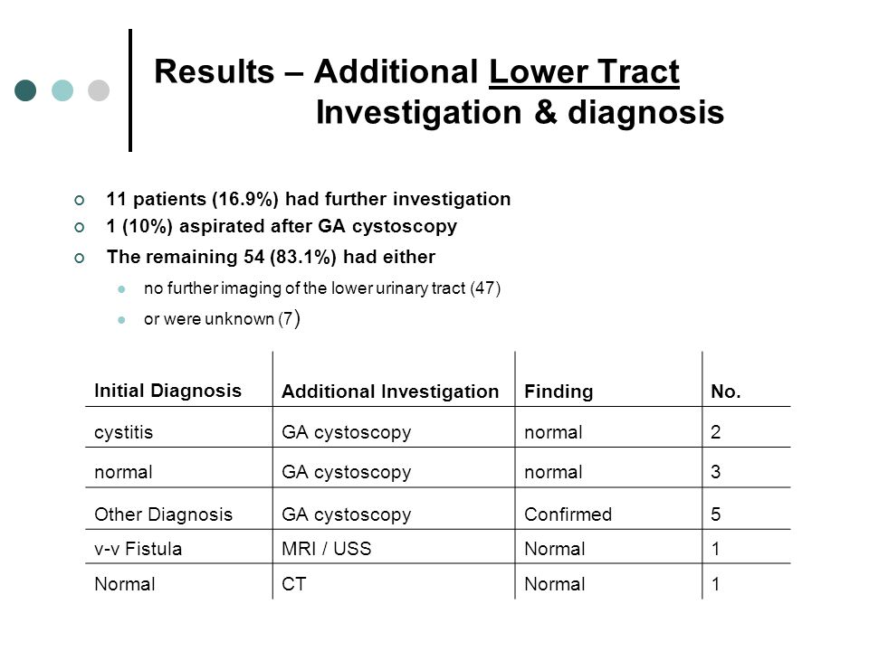 Results – Additional Lower Tract Investigation & diagnosis 11 patients (16.9%) had further investigation 1 (10%) aspirated after GA cystoscopy The rem