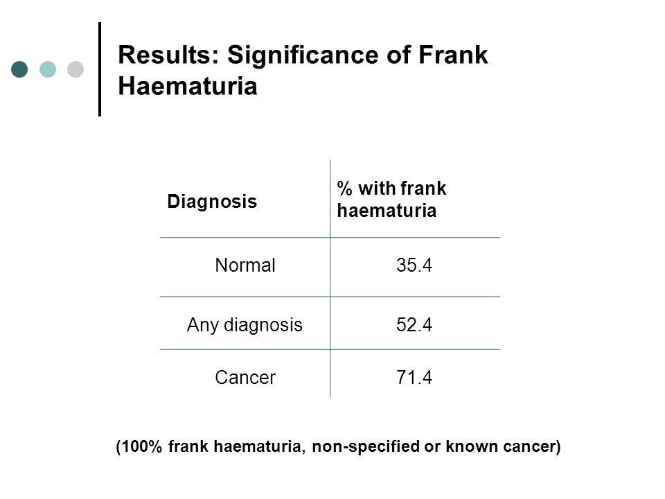 Results: Significance of Frank Haematuria Diagnosis % with frank haematuria Normal35.4 Any diagnosis52.4 Cancer71.4 (100% frank haematuria, non-specif