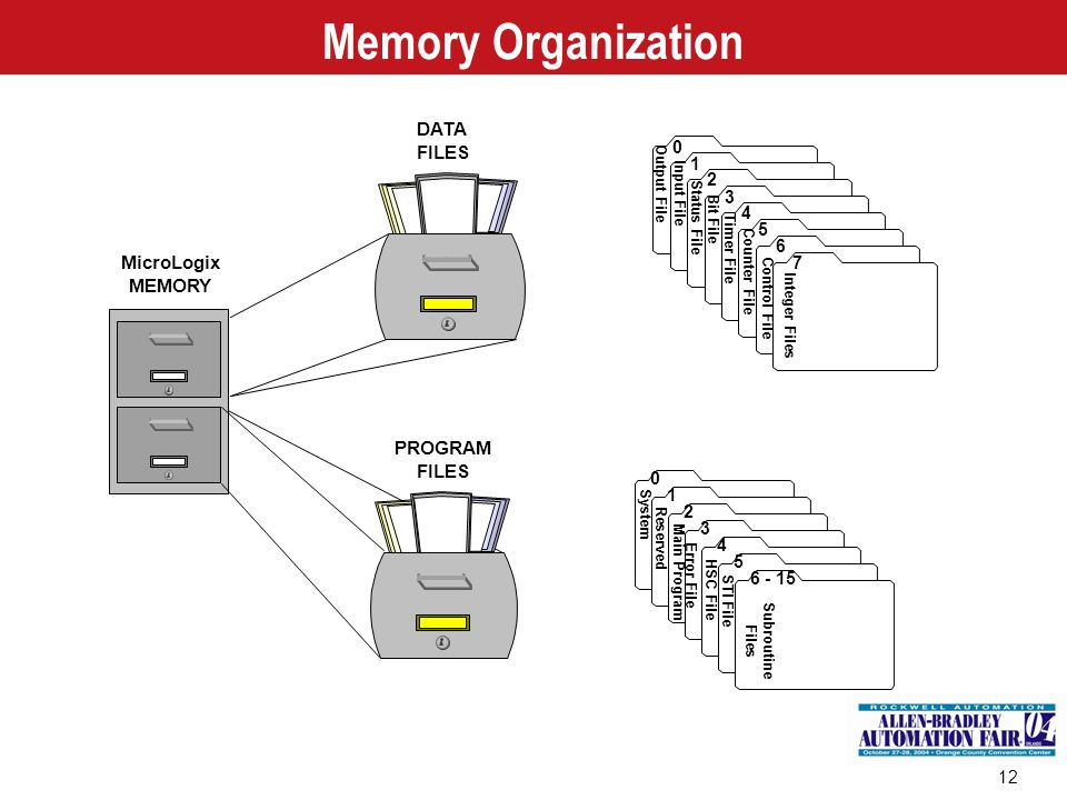 12 Memory Organization MicroLogix MEMORY PROGRAM FILES 0 1 2 3 4 5 6 - 15 System Reserved Main Program Error File HSC File STI File Subroutine Files D