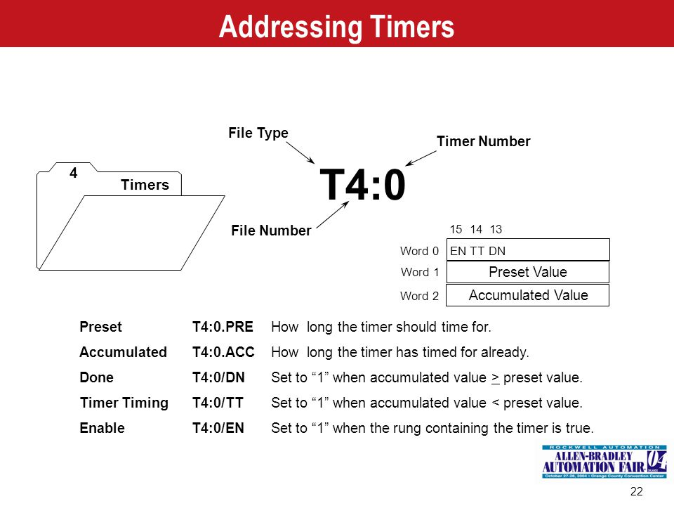 """22 PresetT4:0.PREHow long the timer should time for. AccumulatedT4:0.ACCHow long the timer has timed for already. DoneT4:0/DNSet to """"1"""" when accumulat"""