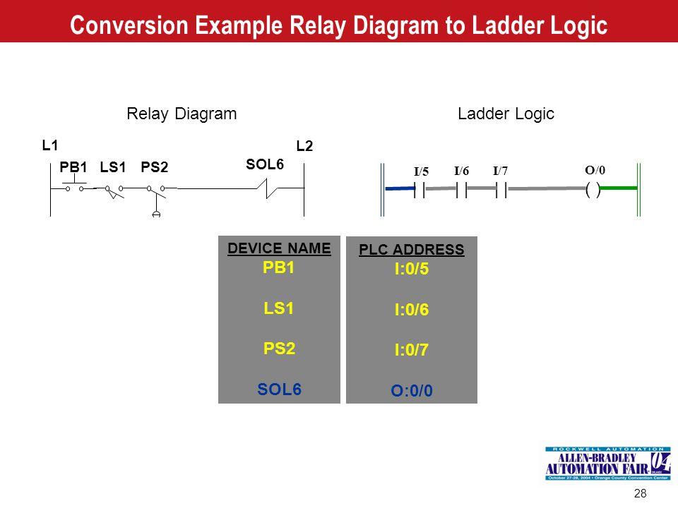 28 Conversion Example Relay Diagram to Ladder Logic L1 L2 PB1 LS1PS2 SOL6 DEVICE NAME PB1 LS1 PS2 SOL6 | ( )| I/5 I/6 O/0 I/7 PLC ADDRESS I:0/5 I:0/6