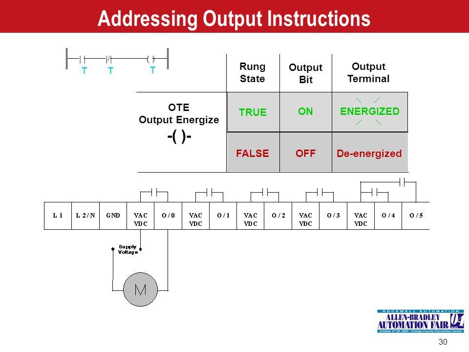 30 Addressing Output Instructions Rung State Output Bit Output Terminal De-energized TRUE FALSE ON OFF OTE Output Energize -( )- | |/|( ) TT T ENERGIZ