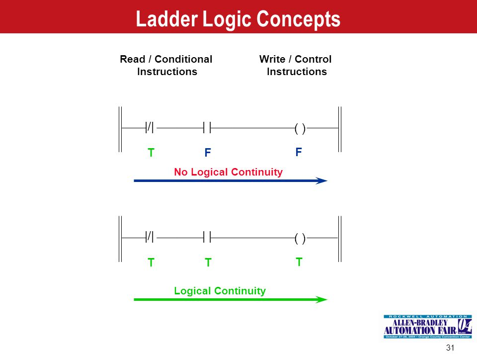 31 Ladder Logic Concepts Read / Conditional Instructions Write / Control Instructions No Logical Continuity |/|| TF F ( ) |/|| TT T Logical Continuity