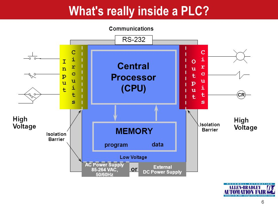 Programmable Controller Basics Addressing the PLC instructions to real devices
