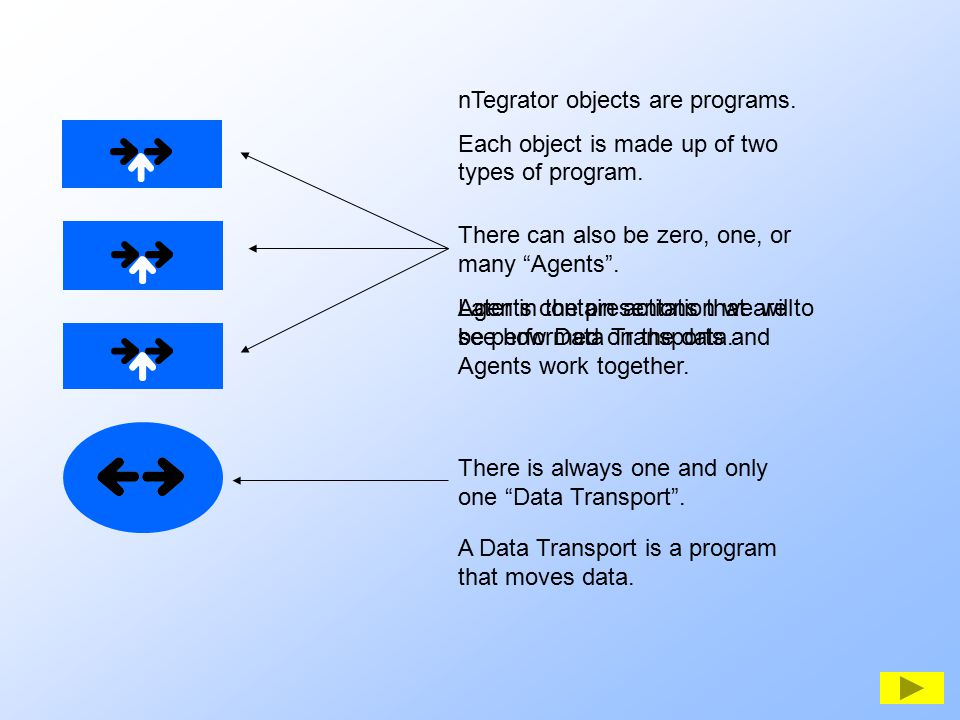 nTegrator objects are programs. Each object is made up of two types of program. A Data Transport is a program that moves data. There can also be zero,