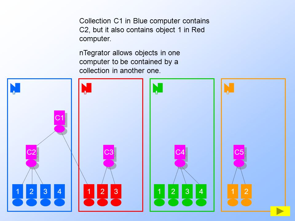 1234123123412 C2 C3 C4 C5 C1 Collection C1 in Blue computer contains C2, but it also contains object 1 in Red computer. nTegrator allows objects in on
