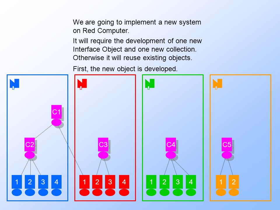 1234123123412 C2 C3 C4 C5 C1 We are going to implement a new system on Red Computer. It will require the development of one new Interface Object and o