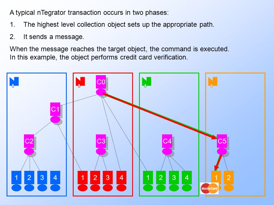 423234 C3 C4 1  12312 C2 C1 C5 4 C0 1 A typical nTegrator transaction occurs in two phases: 1.The highest level collection object sets up the appr