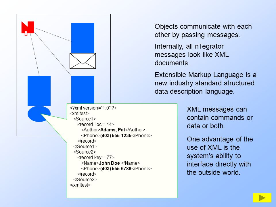  Objects communicate with each other by passing messages. Extensible Markup Language is a new industry standard structured data description language.