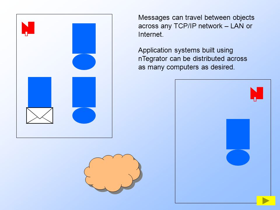   Messages can travel between objects across any TCP/IP network – LAN or Internet. Application systems built using nTegrator can be distributed acro