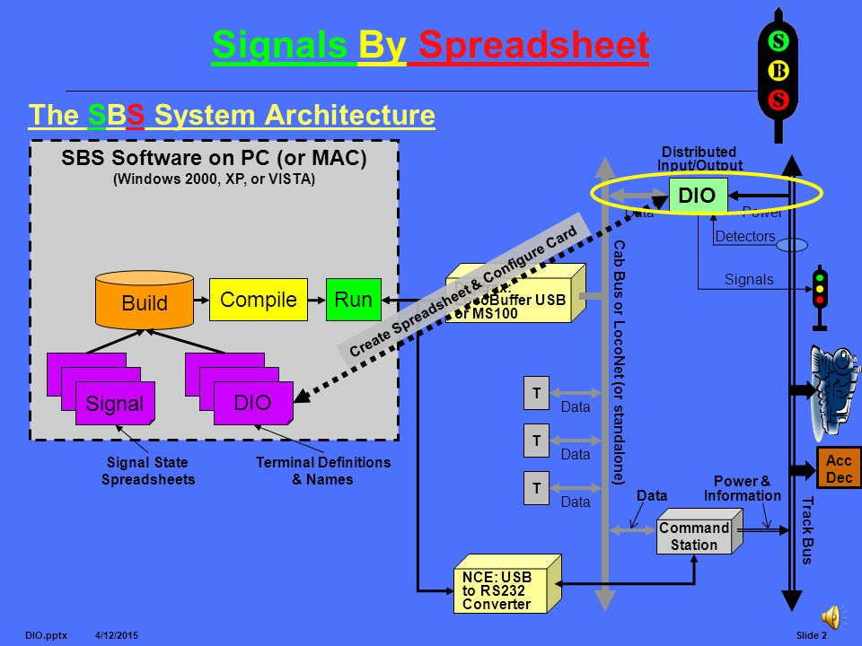 Signals By Spreadsheet 4/12/2015 DIO.pptxSlide 2 SBS Software on PC (or MAC) (Windows 2000, XP, or VISTA) The SBS System Architecture T Data T T Cab Bus or LocoNet (or standalone) Detectors Signals DIO Terminal Definitions & Names Signal Signal State Spreadsheets Track Bus DataPower DIO Distributed Input/Output Command Station Digitrax: LocoBuffer USB or MS100 NCE: USB to RS232 Converter CompileRun Power & Information Data Build Acc Dec Create Spreadsheet & Configure Card