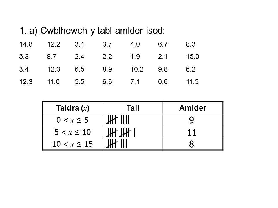 1. a) Cwblhewch y tabl amlder isod: 14.8 12.23.43.74.06.78.3 5.38.72.42.21.92.115.0 3.412.36.58.910.29.86.2 12.311.05.56.67.10.611.5 Taldra ( x )TaliA