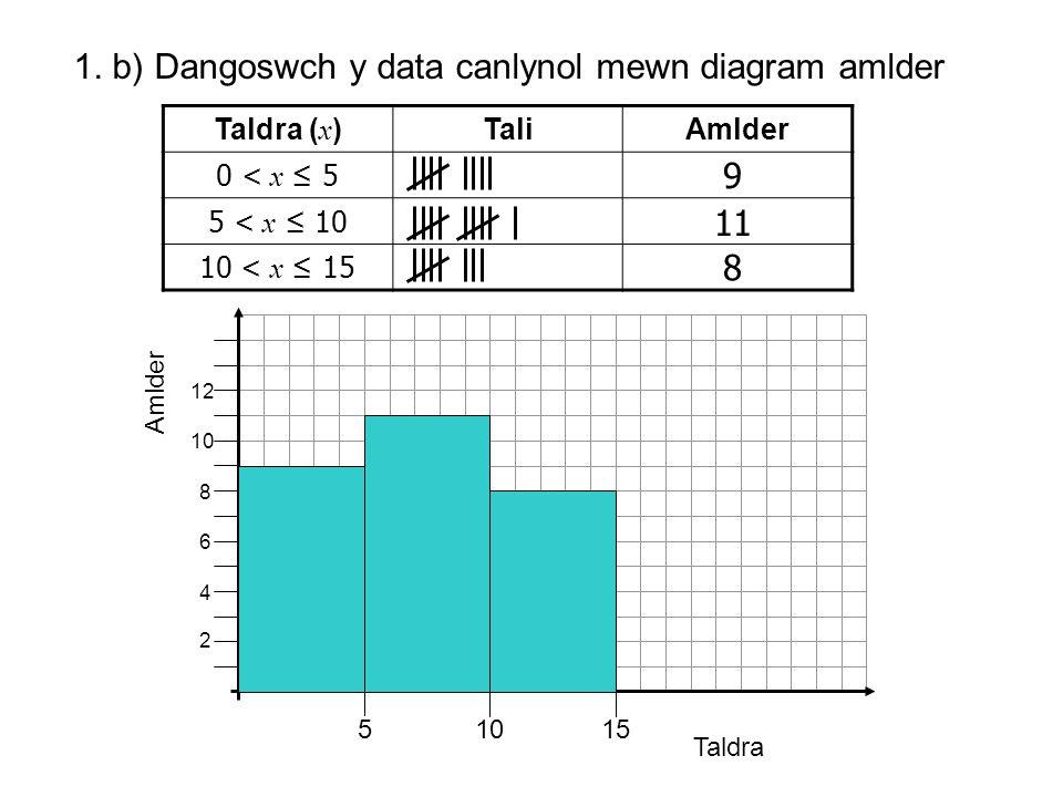 1. b) Dangoswch y data canlynol mewn diagram amlder Taldra ( x )TaliAmlder 0 < x ≤ 5 5 < x ≤ 10 10 < x ≤ 15 9 11 8 Taldra Amlder 51015 2 4 6 8 10 12