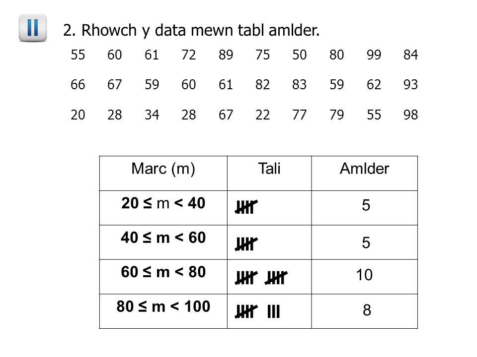 55606172897550809984 66675960618283596293 20283428672277795598 2. Rhowch y data mewn tabl amlder. Marc (m)TaliAmlder 20 ≤ m < 40 40 ≤ m < 60 60 ≤ m <