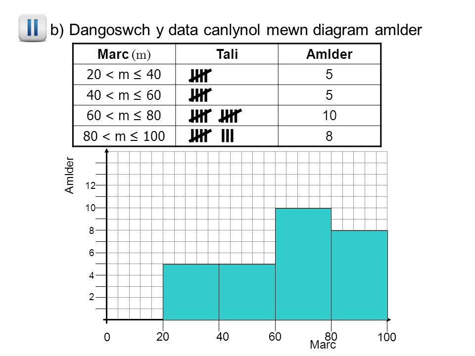 1. b) Dangoswch y data canlynol mewn diagram amlder Marc (m) TaliAmlder 20 < m ≤ 40 5 40 < m ≤ 60 5 60 < m ≤ 80 10 80 < m ≤ 100 8 Marc Amlder 2 4 6 8