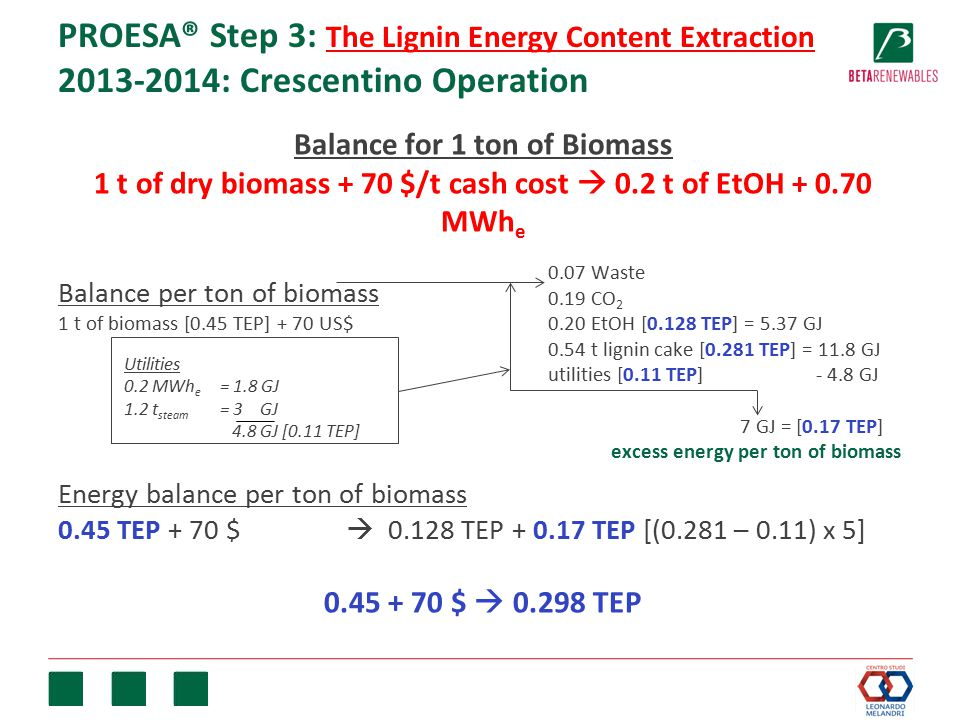 PROESA® Step 3: The Lignin Energy Content Extraction 2013-2014: Crescentino Operation Balance for 1 ton of Biomass 1 t of dry biomass + 70 $/t cash cost  0.2 t of EtOH + 0.70 MWh e Balance per ton of biomass 1 t of biomass [0.45 TEP] + 70 US$ Energy balance per ton of biomass 0.45 TEP + 70 $  0.128 TEP + 0.17 TEP [(0.281 – 0.11) x 5] 0.45 + 70 $  0.298 TEP 0.07 Waste 0.19 CO 2 0.20 EtOH [0.128 TEP] = 5.37 GJ 0.54 t lignin cake [0.281 TEP] = 11.8 GJ utilities [0.11 TEP] - 4.8 GJ 7 GJ = [0.17 TEP] excess energy per ton of biomass Utilities 0.2 MWh e = 1.8 GJ 1.2 t steam = 3 GJ 4.8 GJ [0.11 TEP]
