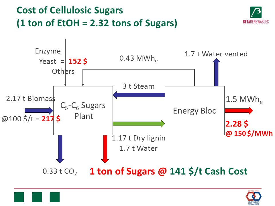 Cost of Cellulosic Sugars (1 ton of EtOH = 2.32 tons of Sugars) C 5 -C 6 Sugars Plant Energy Bloc 3 t Steam 1.17 t Dry lignin 1.7 t Water 1.7 t Water