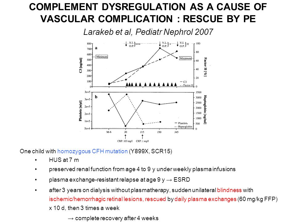COMPLEMENT DYSREGULATION AS A CAUSE OF VASCULAR COMPLICATION : RESCUE BY PE Larakeb et al, Pediatr Nephrol 2007 HUS at 7 m preserved renal function fr