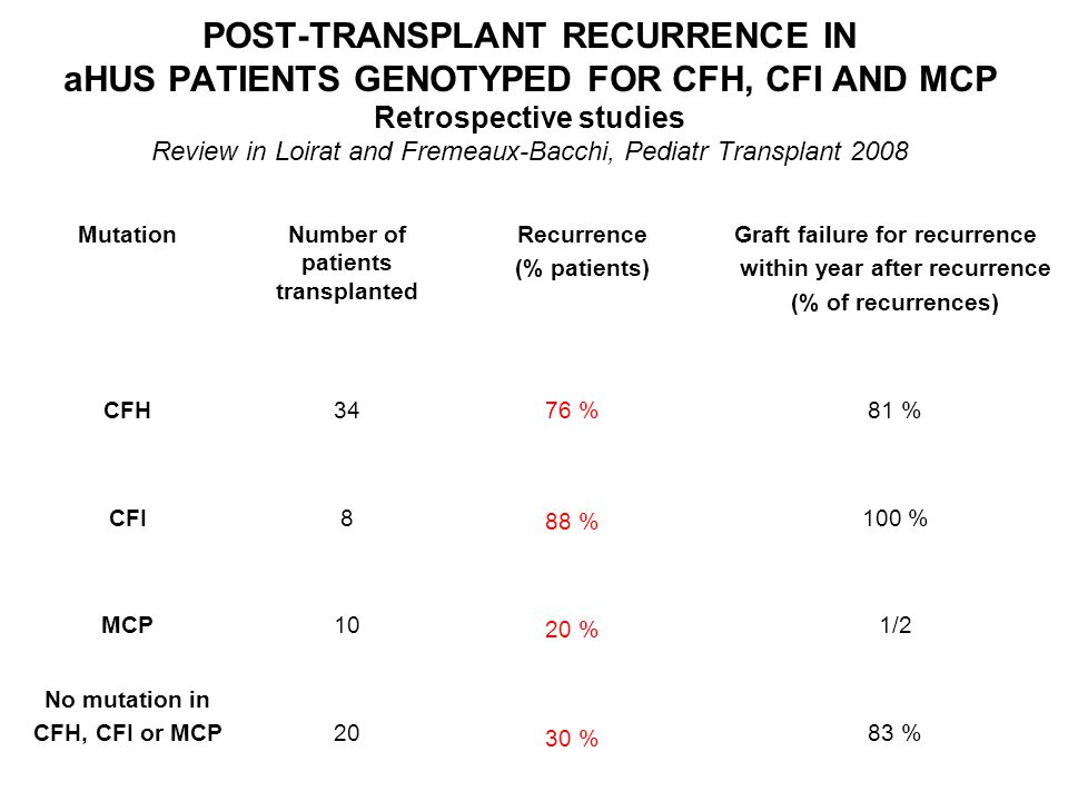 POST-TRANSPLANT RECURRENCE IN aHUS PATIENTS GENOTYPED FOR CFH, CFI AND MCP Retrospective studies Review in Loirat and Fremeaux-Bacchi, Pediatr Transpl