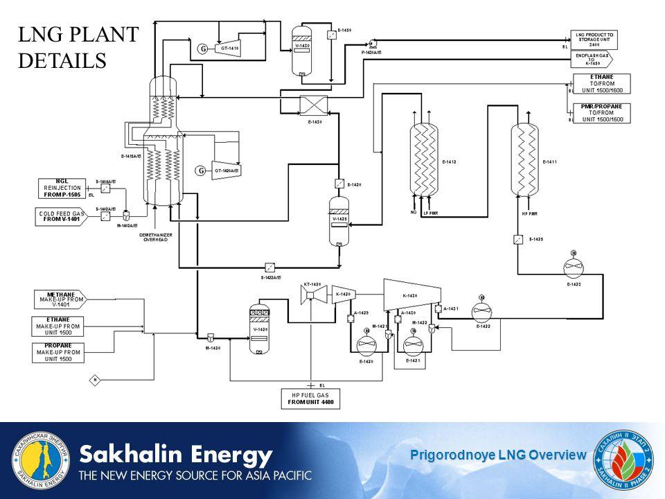 Prigorodnoye LNG Overview LNG PLANT DETAILS