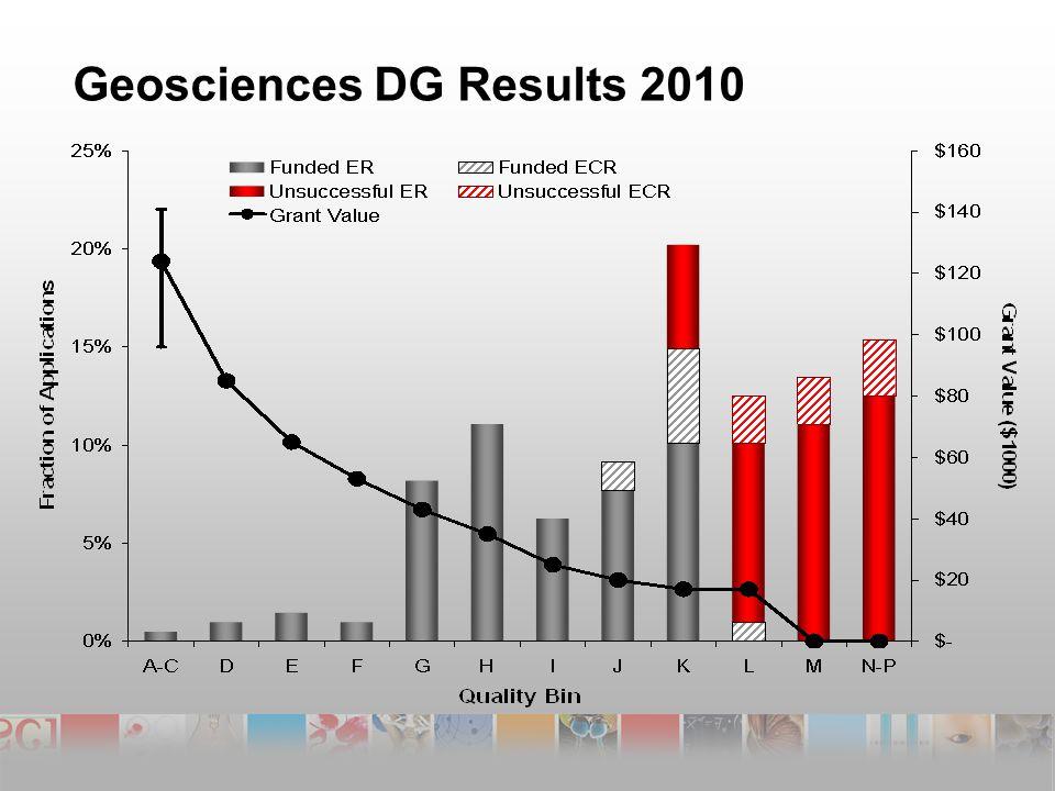 Geosciences DG Results 2010