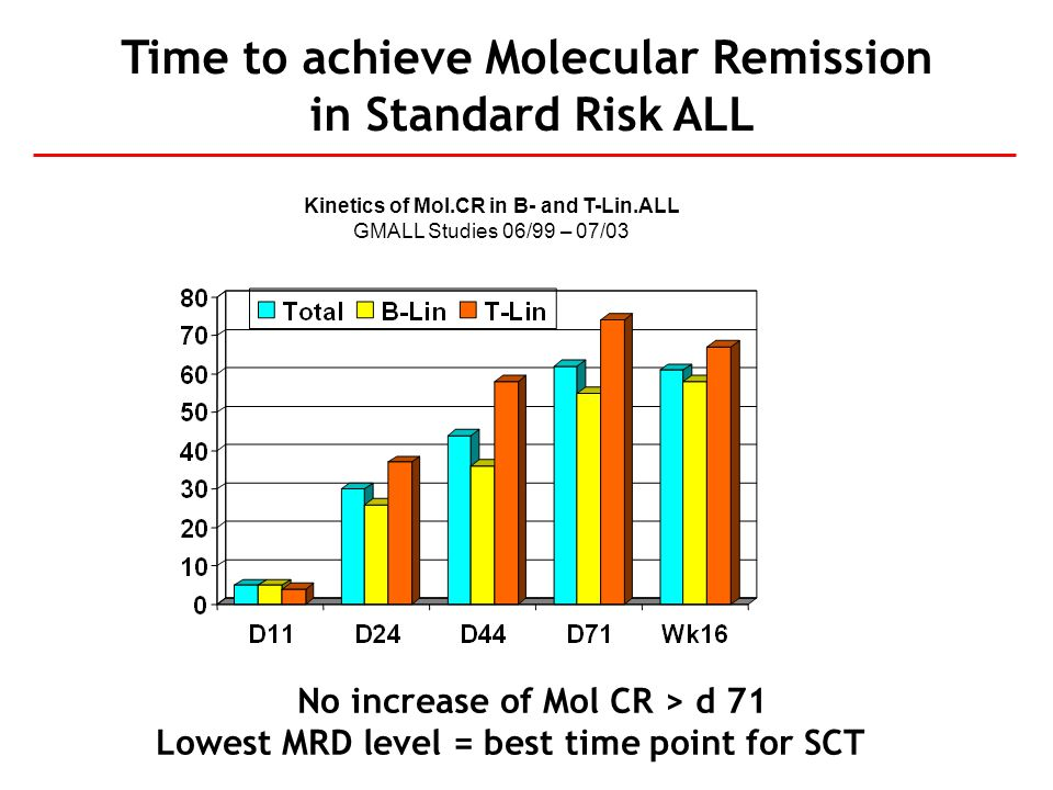 Time to achieve Molecular Remission in Standard Risk ALL Kinetics of Mol.CR in B- and T-Lin.ALL GMALL Studies 06/99 – 07/03 No increase of Mol CR > d