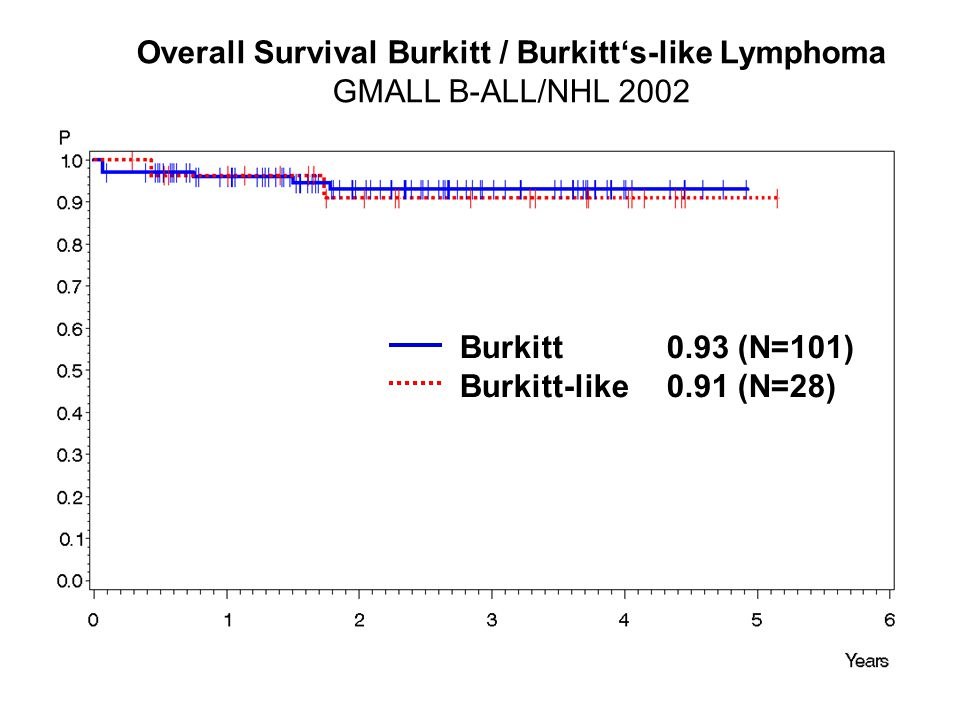 Overall Survival Burkitt / Burkitt's-like Lymphoma GMALL B-ALL/NHL 2002 Burkitt0.93 (N=101) Burkitt-like0.91 (N=28)