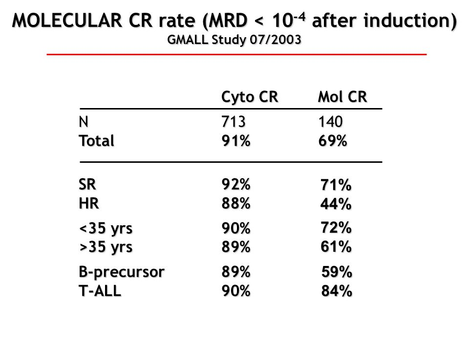 MOLECULAR CR rate (MRD < 10 -4 after induction) GMALL Study 07/2003 Cyto CRMol CR N713140 Total91%69% SR92% HR88% <35 yrs90% >35 yrs89% B-precursor89%