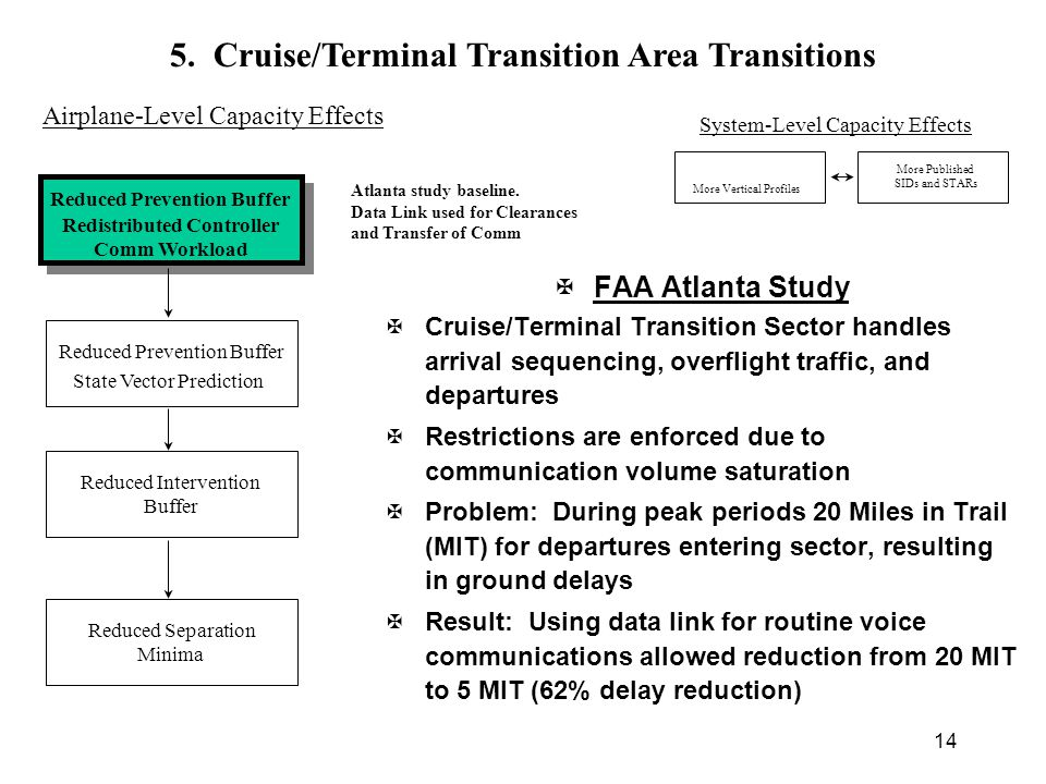 14 Atlanta study baseline. Data Link used for Clearances and Transfer of Comm 5.
