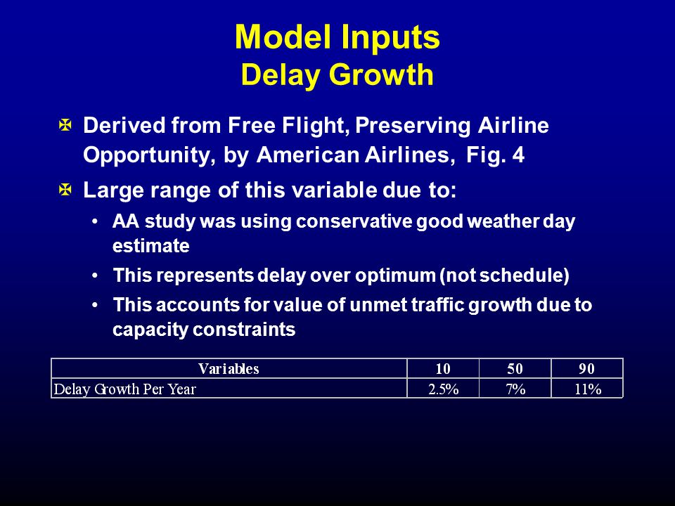 Model Inputs Delay Growth XDerived from Free Flight, Preserving Airline Opportunity, by American Airlines, Fig.