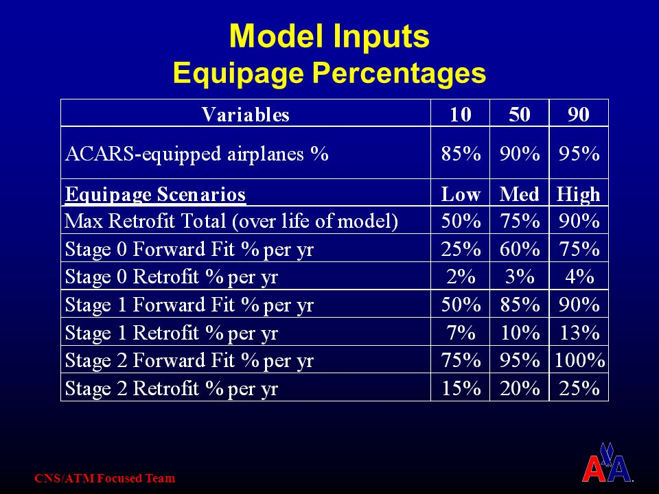 CNS/ATM Focused Team Model Inputs Equipage Percentages