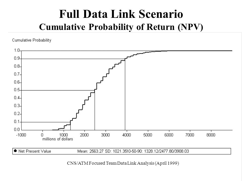 Full Data Link Scenario Cumulative Probability of Return (NPV) CNS/ATM Focused Team Data Link Analysis (April 1999)
