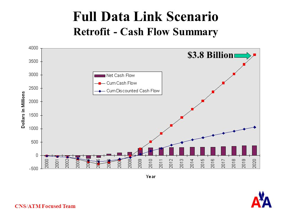 CNS/ATM Focused Team Full Data Link Scenario Retrofit - Cash Flow Summary $3.8 Billion