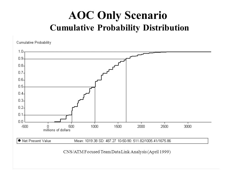 AOC Only Scenario Cumulative Probability Distribution CNS/ATM Focused Team Data Link Analysis (April 1999)