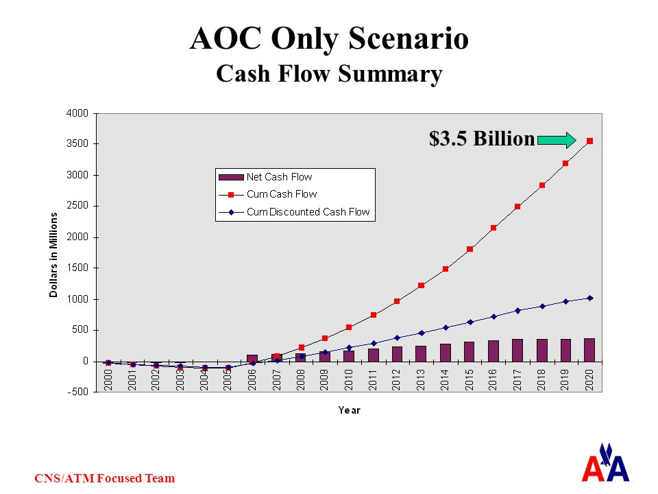 CNS/ATM Focused Team AOC Only Scenario Cash Flow Summary $3.5 Billion
