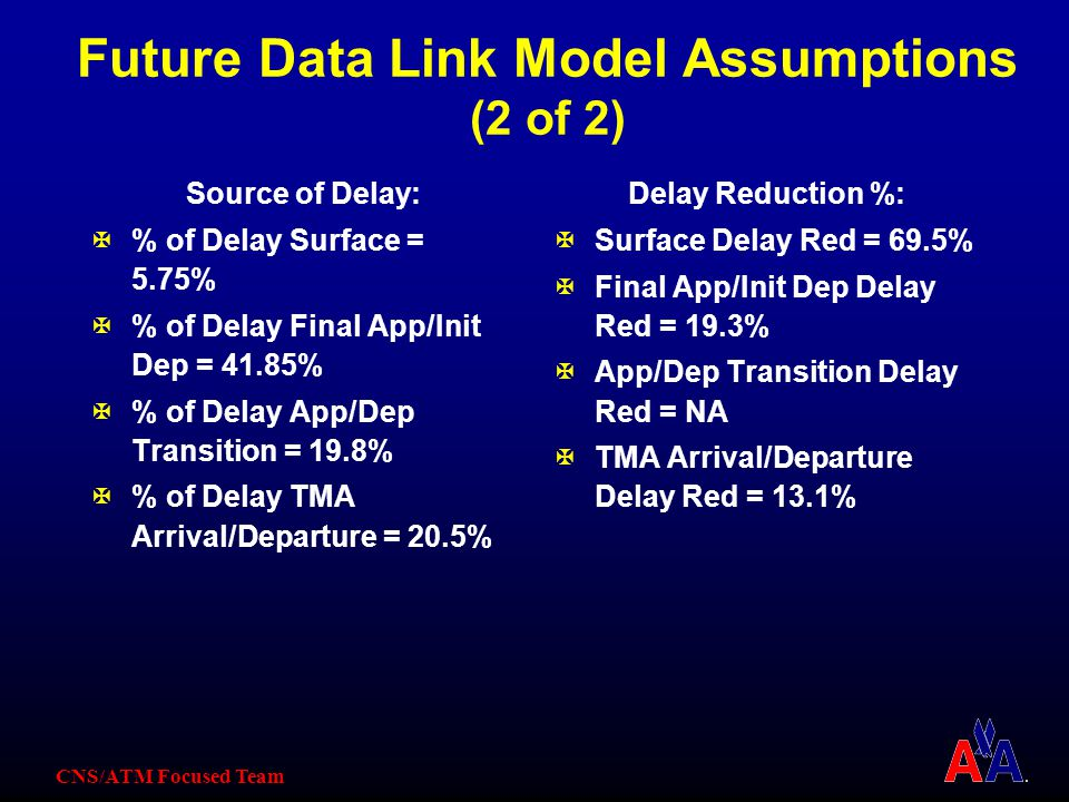 CNS/ATM Focused Team Future Data Link Model Assumptions (2 of 2) Source of Delay: X% of Delay Surface = 5.75% X% of Delay Final App/Init Dep = 41.85% X% of Delay App/Dep Transition = 19.8% X% of Delay TMA Arrival/Departure = 20.5% Delay Reduction %: XSurface Delay Red = 69.5% XFinal App/Init Dep Delay Red = 19.3% XApp/Dep Transition Delay Red = NA XTMA Arrival/Departure Delay Red = 13.1%