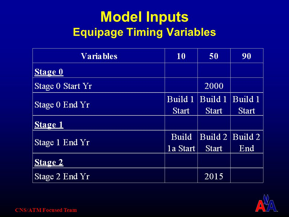 CNS/ATM Focused Team Model Inputs Equipage Timing Variables
