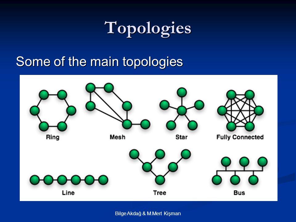 Bilge Akdağ & M.Mert Kişman Topologies Some of the main topologies