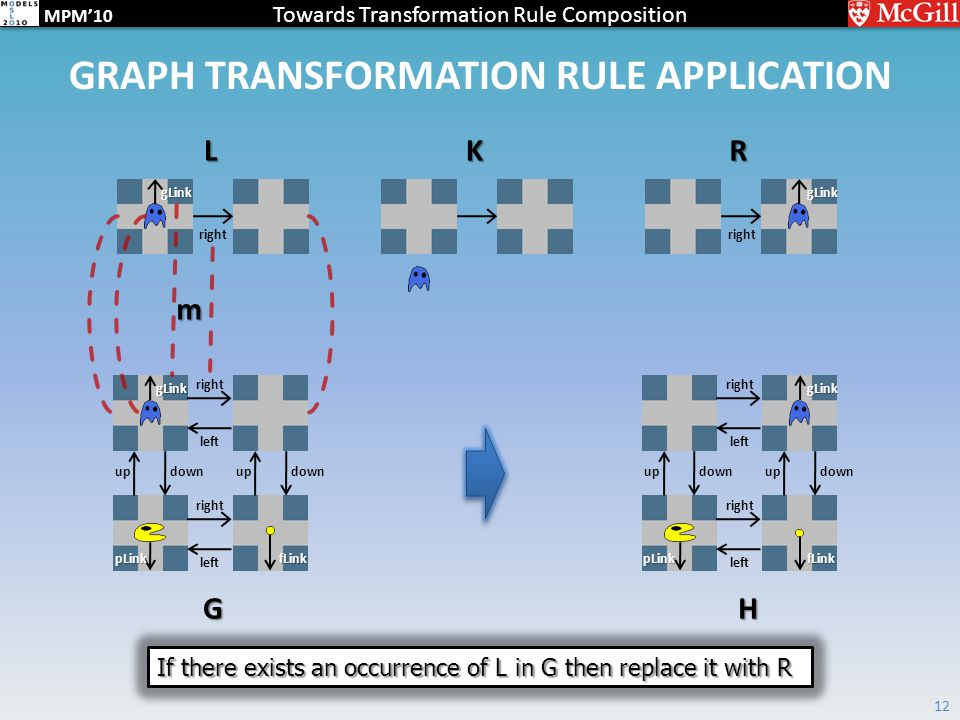 Towards Transformation Rule Composition MPM'10 GRAPH TRANSFORMATION RULE APPLICATION 12 right left right left updownupdown right LKR G gLinkgLink gLink pLinkfLink left right left updownupdown H gLink pLinkfLink m If there exists an occurrence of L in G then replace it with R