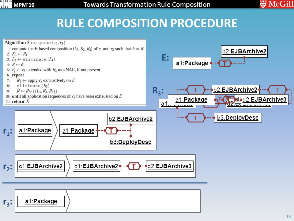 Towards Transformation Rule Composition MPM'10 RULE COMPOSITION PROCEDURE 15 a1:Package b2:EJBArchive2 a1:Package b3:DeployDesc T c1:EJBArchive2 d2:EJBArchive3 T r1:r1: r2:r2: E: b2:EJBArchive2 a1:Package T r3:r3: R3:R3: b2:EJBArchive2 a1:Package b3:DeployDesc T d2:EJBArchive3 T T T a1:Package d2:EJBArchive3 T b2:EJBArchive2 a1:Package T b2:EJBArchive2 a1:Package b3:DeployDesc T c1:EJBArchive2d2:EJBArchive3 T a1:Packaged2:EJBArchive3 T