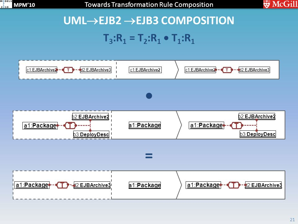 Towards Transformation Rule Composition MPM'10 UML  EJB2  EJB3 COMPOSITION T 3 :R 1 = T 2 :R 1  T 1 :R 1 21 a1:Package d2:EJBArchive3 a1:Package T d2:EJBArchive3 a1:Package T  = b2:EJBArchive2 a1:Package b3:DeployDesc T b2:EJBArchive2 a1:Package b3:DeployDesc T c1:EJBArchive2 d2:EJBArchive3 T c1:EJBArchive2d2:EJBArchive3 T