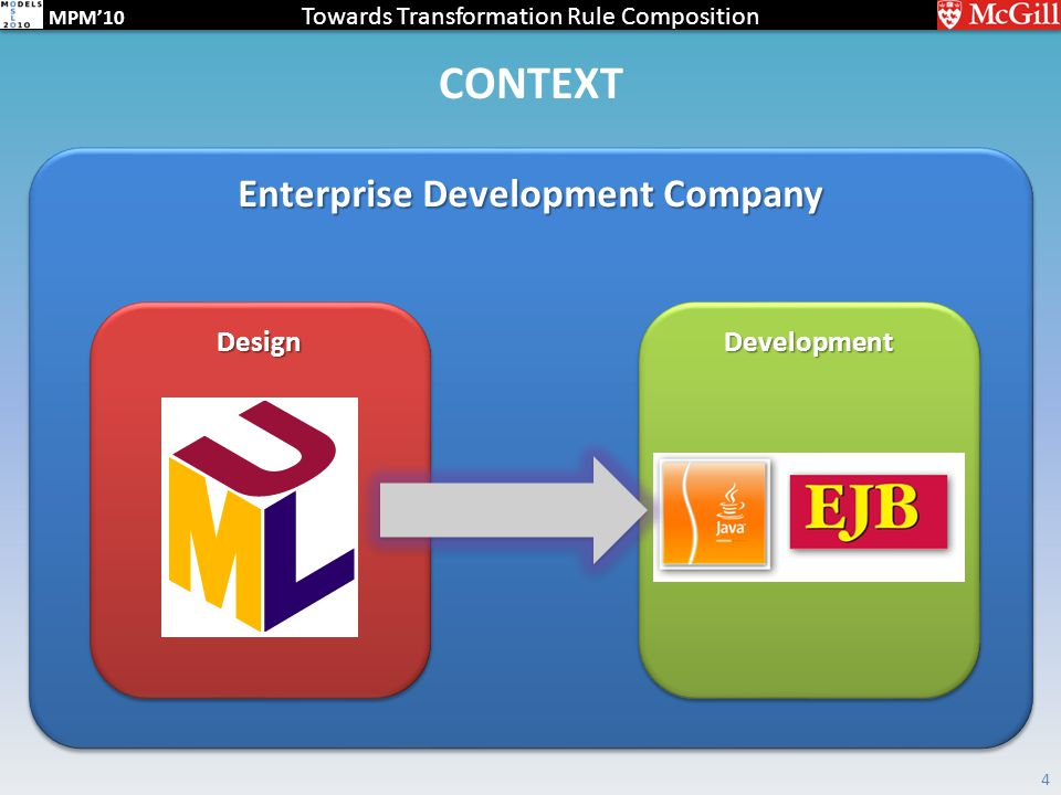 Towards Transformation Rule Composition MPM'10 CONTEXT 4 Enterprise Development Company DevelopmentDevelopmentDesignDesign