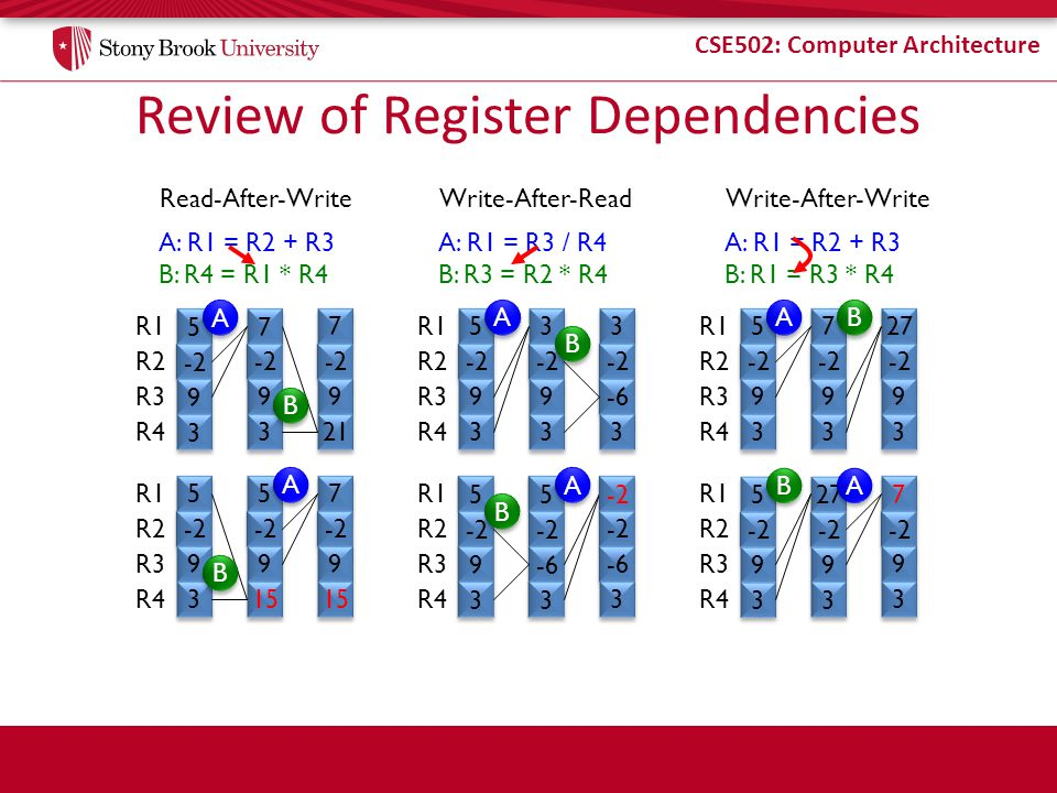 CSE502: Computer Architecture Review of Register Dependencies A: R1 = R2 + R3 B: R4 = R1 * R4 5 5 -2 9 9 3 3 R1 R2 R3 R4 Read-After-Write 7 7 -2 9 9 3