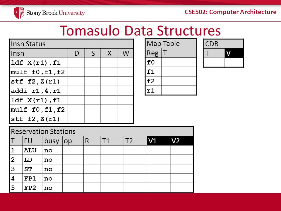 CSE502: Computer Architecture Tomasulo Data Structures Insn Status InsnDSXW ldf X(r1),f1 mulf f0,f1,f2 stf f2,Z(r1) addi r1,4,r1 ldf X(r1),f1 mulf f0,